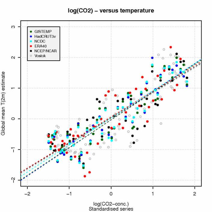 Figur 1 som viser log(CO2) mot ulike estimater for global middeltemperatur. Kilde:GISTEMP; HadCRUT3V, NCDC, ERA40 re-analyse, NCEP-NCAR re-analyse, samt Vostok iskjerne-data for temperatur og CO2. Standard hypotese-test for korrelasjon for denne analysen angir en sannsynlighet for at sammenhengen skal oppstå ved et sammentreff som omtrent null, or tilsvarende test for regresjonen gir en sannsynlighet som er lavere enn 10-14.