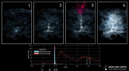 Før det synlige lynet kommer gammaglimtet