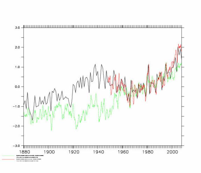 Figur 2 viser temperatur-midlet over breddegradene 60N til 90N. Sort kurve viser GISTEMP, rød kurve NCEP/NCAR re-analyse, og grøn kurve Compo et al (2010) sin 20. århundrets re-analyse.