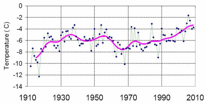 Figur3 siver årsmiddeltemperatur på Svalbard (Svalbard lufthavn). Den rosa utjevnete kurven viser nå betydelig høyere temperatur enn under de to tidligere toppene på 1930- og 1950-tallet. Enkeltårene 2006 og 2007 er varmere enn noen andre år i måleserien.