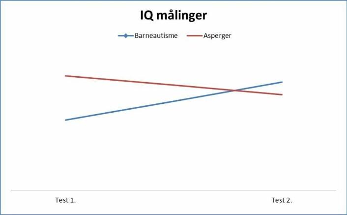 Barna som i utgangspunktet hadde lav IQ ved testtidspunkt 1 opprettholder eller øker sine IQ poeng, mens mange av barna med IQ innen normalområdet skåret dårligere på testtidspunkt 2. (Foto: (Figur: Jørn Isaksen))