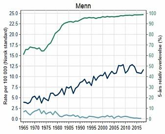 Figuren viser utvikling i forekomst pr 100 000 innbyggere (mørk blå) og fem års relativ overlevelse blant menn med testikkelkreft (grønn).