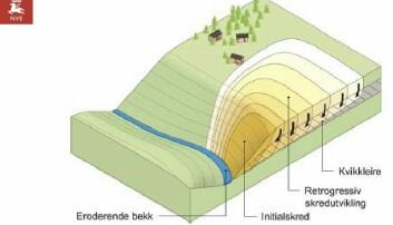 Denne illustrasjonen viser hvordan NVE jobber med å vurdere rasfare i raviner.