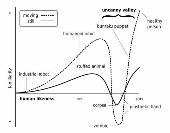 Den japanske robotforskeren Masahiro Mori tegnet teorien sin om den uhyggelige dalen som grafer. Det er enklere å knytte seg til ting som beveger seg (den stiplede linjen). Derfor blir følelsene ekstra negative når de ligner mennesker – men ikke er det. Tendensen finnes i også i forhold til ting som ikke beveger seg (den svarte linjen). Men de ting gjør ikke så sterkt inntrykk på oss. (Foto: (Grafikk: Masahiro Mori))