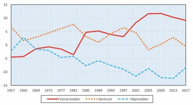 Slik har kjønnsforskjellen i norsk politikk endret seg siden 1957. Andelen kvinner som stemmer rødt (NKP+ RV/R+ SF/SV+ Ap) har gått opp og andelen kvinner som stemmer blått (H+ FrP) har gått ned. Utviklingen har vært særlig sterk fra og med 1985. Andelen kvinner og menn som stemmer på sentrumspartiene (V+ KrF+ Sp) har ligget nær balanse ved de siste valgene.