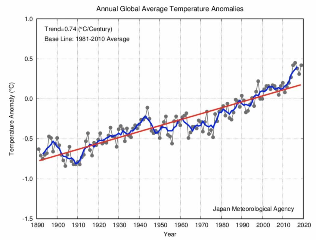 Andreplass eller tredjeplass for global temperatur i 2019. Ja, det var jo akkurat det jeg tippet! (Bilde: JMA)