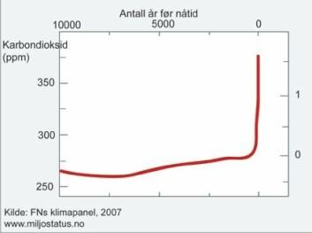 """""""Figur 1: Rekordhøy CO2-konsentrasjon: Karbondioksid er den menneskeskapte klimagassen med størst betydning for klimasystemet. Figuren viser at konsentrasjonen av CO2 i atmosfæren har økt betydelig de siste 50 årene. Kurven viser videre at dagens utvikling er markant ulik utviklingen i førindustriell tid. Kilde:IPCC delrapport 1 2007."""""""