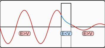 Illustrasjonen viser hvordan sannsynlighetsbølgen avtar igjennom barrieren, men siden barrieren er tynn nok forsvinner den ikke helt og fortsetter på andre siden. (Foto: (Illustrasjon: Felix Kling / wikimedia commons))