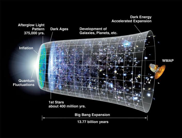 NASA har illustrert universets begynnelse og utvikling slik. Størrelsen økte voldsomt i begynnelsen. Etterpå fortsatte det å utvide seg, men i et lavere tempo. (Foto: (Illustrasjon: NASA))