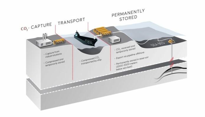 Skisse av prosessen i det norske fullskalaprosjektet for fangst, transport og lagring av CO2 langt nede i fjellet under havbunnen i Nordsjøen.