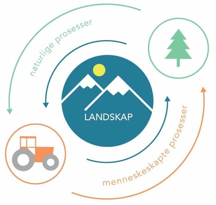 Landskapet er en gjenspeiling av vår kultur, og den europeiske landskapskonvensjonen pålegger oss å kartlegge og analyserer våre landskap for å forstå hvilke prosesser som kan medføre større landskapsendringer.