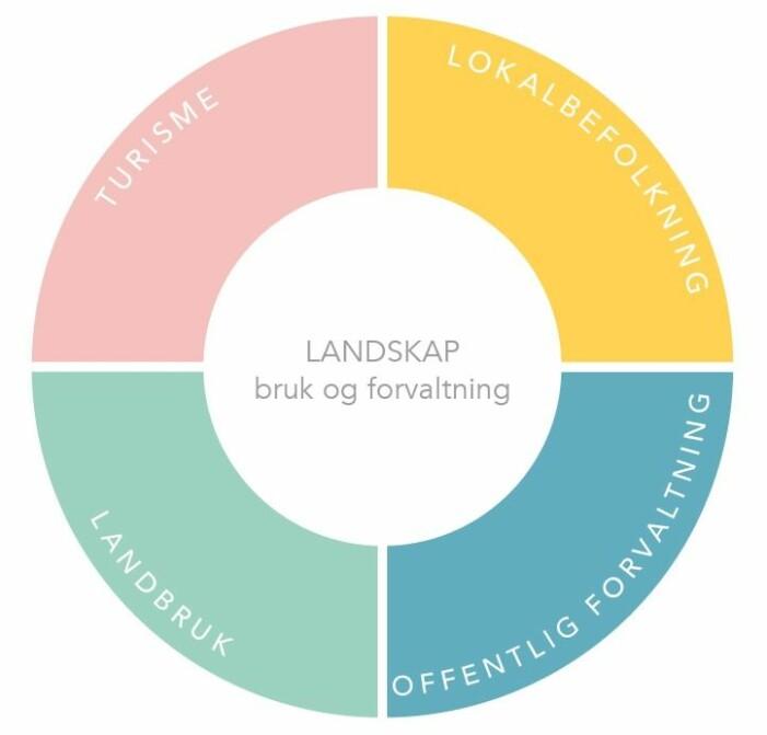 I landskapsforvaltningen og utviklingen av et bærekraftig reiseliv, er balanse mellom de ulike brukerne av landskapet et premiss.