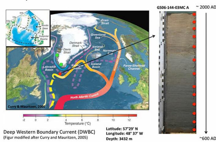 De grønne prikkene på Grønland viser hvor Eirik Raude etablerte Vesterbygd (øverst) og Austerbygd. Den røde prikken utenfor sørspissen av Grønland viser stedet hvor Kikki Kleiven hentet kjerneprøvene (til høyre) fra havbunnen. De fargede pilene viser hvordan varmen i de store havstrømmene endrer seg på sin ferd mot nord. De globale havstrømmene transporterer store mengder varme og påvirker klimaet på landjorda. På samme måte som luftstrømmene i atmosfæren, drives havsirkulasjonen i stor grad av forskjeller i temperatur og salt som skaper trykkforskjeller.