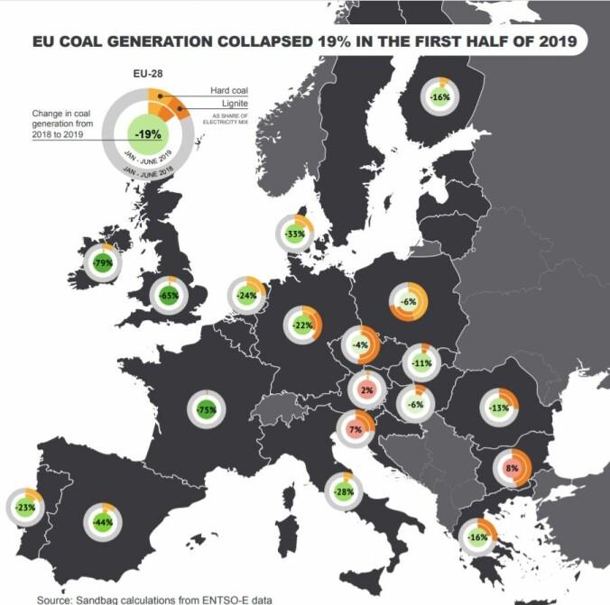 I de fleste land i Europa sank kullforbruket i første halvdel av 2019.