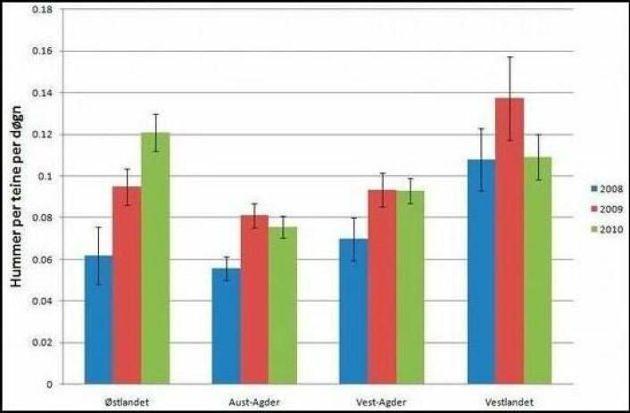Fangstrate (hummar per teine per døger) i 2008, 2009 og 2010 rapportert gjennom standardiserte hummardagbøker sende inn av fritidsfiskarar. (Foto: (Illustrasjon: Havforskningsinstituttet))