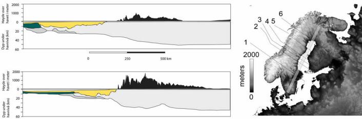 Profiler som viser sammenhengen mellom skorpetynningsgradient og topografi i Skandinavia (markert som profil 1 og 3 på kartet). Bratt skorpetynningsgradient gir høy, bratt og ofte dramatisk topografi i områdene innenfor. Kontinentalskorpen er lys grå på figuren, havbunnskorpen grønn. Under begge typer skorpe ligger mantelen (uten farge).  Topografien over havnivå er markert med svart og overforhøyet, gult markerer sedimentære bergarter avsatt i dype bassenger på midtnorsk sokkel.  (Referanser: Osmundsen & Redfield 2011, Faleide et al. 2008, Svenningsen et al. 2007, Bassin et al. 2000).
