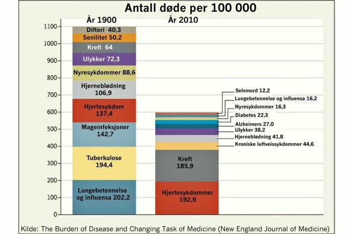 Grafen viser forskjellene i dødsårsak de siste 100 årene. (Foto: NEJM/NRK)