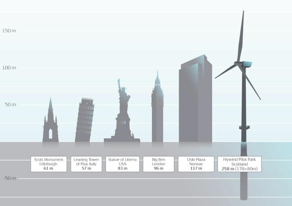 Flytande vindkraft er ikkje småtteri. Denne illustrasjonen laga av Equinor viser turbinane i Hywind pilot-park utafor Skottland samanlikna med andre bygg.