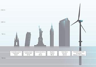 Storleiken på flytande havvindmølle av typen Hywind samanlikna med kjende bygg.