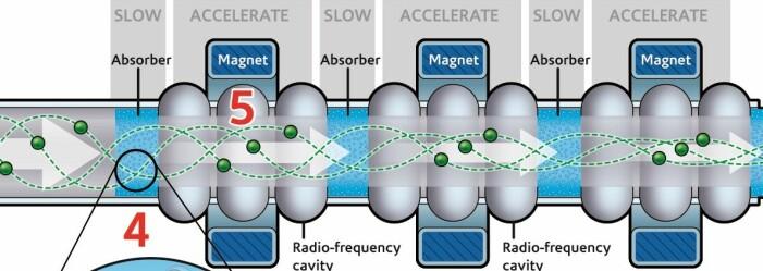 Slik illustrerer MICE-samarbeidet hvordan denne delen av maskinen fungerer. De grønne prikkene representerer muoner.