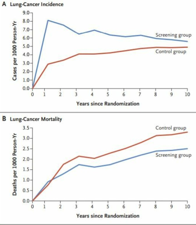 Blå kurve viser screening-gruppen og rød viser kontrollgruppen. I den øverste grafen ser vi at mer lungekreft ble funnet hos de screenede. Nederst ser vi at flere i kontrollgruppen døde i perioden.