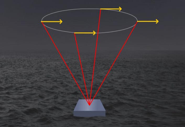 Figuren viser hvordan laserpulsen (rød) i rask rekkefølge skytes opp i fire retninger. Refleksjonen fra små luftpartikler i vinden (gule piler) får forskjellig bølgelengde ettersom de beveger seg litt mot strålen eller fra den. De fire pulsene kan tilsammen brukes til å beregne fart og retning til luftpartiklene og dermed vinden. (Foto: (Figur: Arnfinn Christensen, forskning.no))