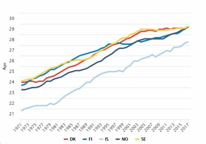 Alderen for når en kvinne får første barn i Danmark (DK), Finland (FI), Island (IS), Norge (NO) og Sverige (SE) har gått opp.