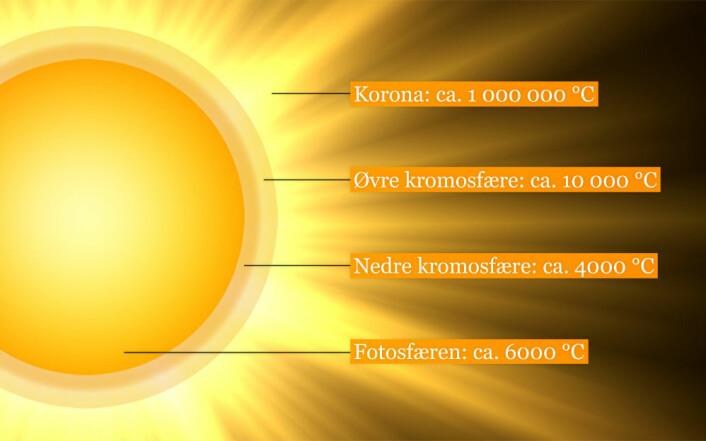 Forenklet figur over temperaturene i solas atmosfære. På solas overflate - fotosfæren - er det rundt 6000 varmegrader, mens temperaturen helt oppe i koronaen er 1 000 000 grader! (Foto: (Illustrasjon: Per Byhring))