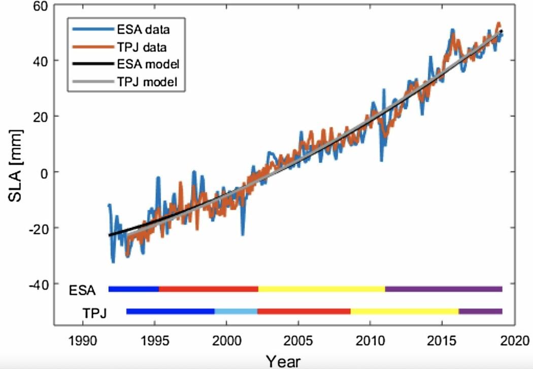 De to satellitt-måleseriene av globalt havnivå.