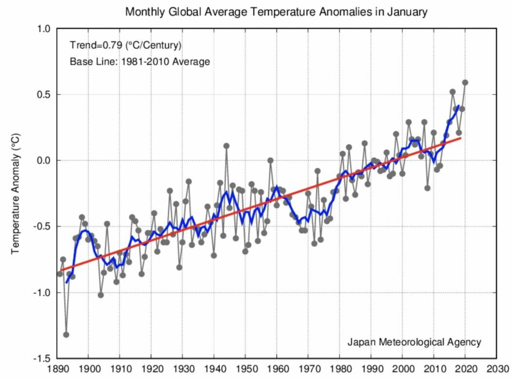 Global temperatur ved overflaten nådde nye høyder i januar 2020.