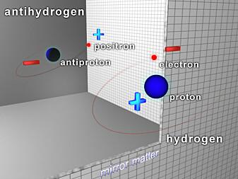 Hvis et hydrogenatom kunne se seg selv i speilet med omvendt fortegn, så ville antihydrogenet se tilbake.
