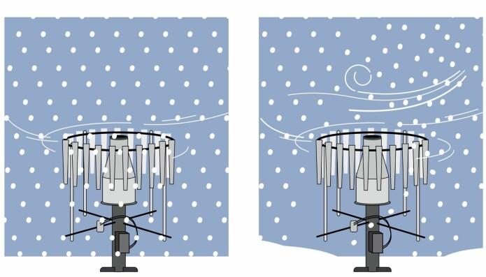 Nedbørmåleren forstyrrer vinden og skaper turbulente bevegelser som gjør at ikke all nedbør faller oppi beholderen i midten. Total mengde nedbør blir derfor underestimert, på grunn av observasjonsfeil. Vindskjoldet er metallbitene som henger ned i en ring rundt beholderen i midten. Vindskjoldet reduserer vinden (figuren til venstre), men ikke nok når det blåser mye (figuren til høyre).