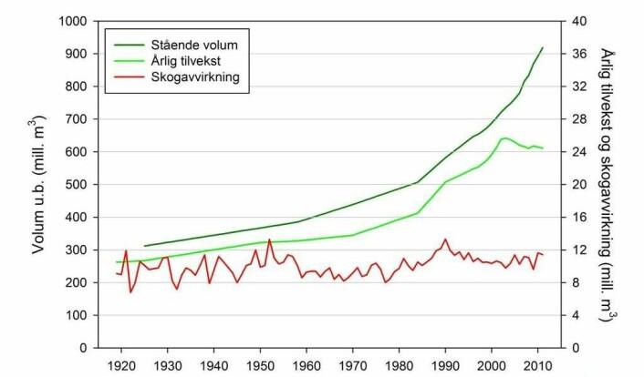 Selv om ikke skogarealet i Norge øker, så har volumet i skogen økt med nær 60 prosent siden 1990. Figuren viser utvikling i stående volum, årlig tilvekst og avvirkning, også inkludert slike ting som ved til privat bruk, i perioden 1919 til 2011. (Foto: (Figur: Klimasenteret ved Skog og landskap))