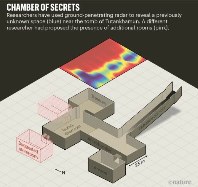 Det skjulte hulrommet er registrert med radarmålinger nordøst for Tutankhamons grav. De røde boksene viser rom som tidligere har blitt foreslått av forskere.