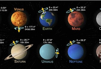 Jorda vår snurrer fortere enn noen planeter, men saktere enn mange andre