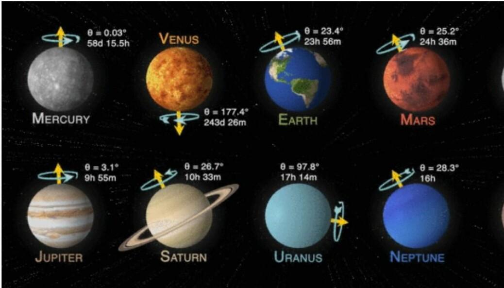 Hele livet vårt er delt opp i timer, dager og år, men på andre planeter er dager helt forskjellig.