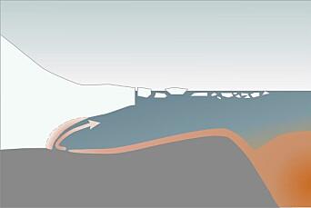 Varmt vann fra dyphavet kan i noen områder rundt Antarktis strømme opp på kontinentalsokkelen og innunder isbremmene. Der kan vannet smelte store mengder is og gjøre isbremmen mer ustabil.  Figuren viser situasjonen i Amundsenhavet. Den nye studien viser at ikke alt vannet som strømmer innover kan fortsette inn under isen.