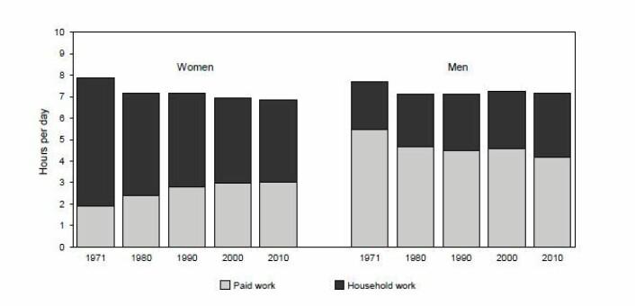 SSBs tidsbruksstudier viser at kvinner og menn nå jobber like mye – når man legger sammen lønnet og ulønnet arbeid. (Foto: (Illustrasjon: SSB))