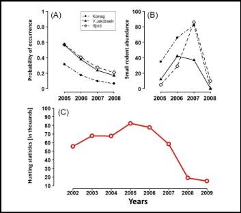 Nedgangen i antall skutte ryper er markant de siste årene.