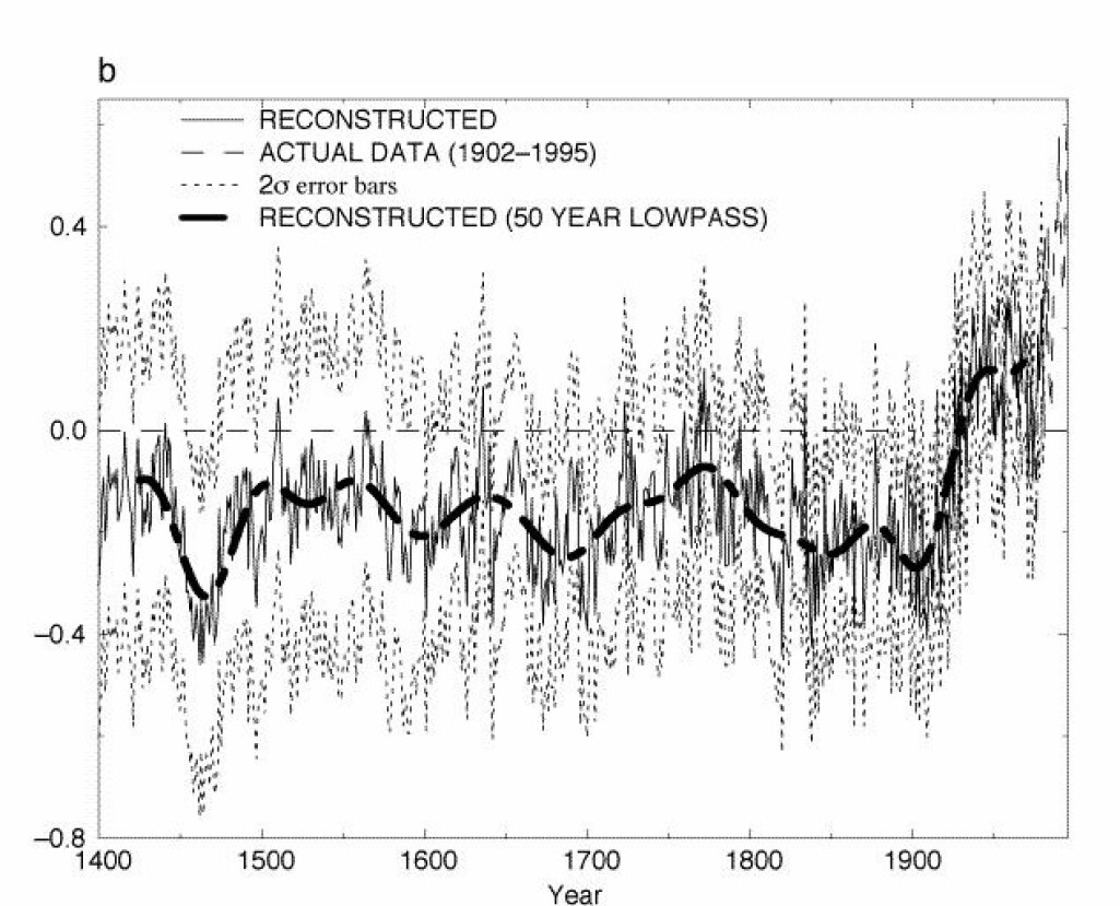 Ei temperaturlinje gjennom dei siste 600 åra som først går svakt nedover før ho får ein knekk rundt 1900-talet gjer at ho ser ut som skaftet og bladet på ei hockeykølle.