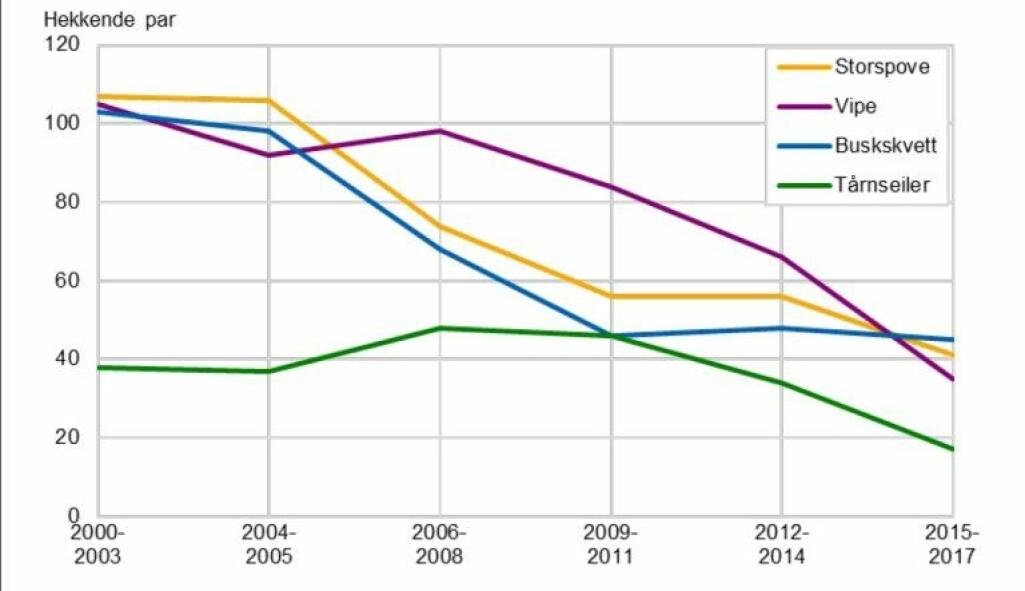 Utvikling i bestanden for storspove, vipe, buskskvett og tårnseiler på 3Q-flatene i perioden 2000-2017.