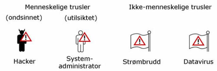 Eksempel på sikkerhetstrusler i norske bedrifter. Symbolene er utviklet av SINTEF-forskerne for å gjøre det lett for bedriftene å forstå risikobildet. (Foto: (Figur: SINTEF))