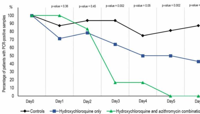 Grafen viser hvor raskt virusnivåene hos pasientene sank etter hvilken behandling de fikk og ikke fikk.  Den svarte streken er pasientene i kontrollgruppen, den blå er pasienter som fikk malariamedisin og den grønne er pasienter som fikk både malariamedisin og antibiotika.