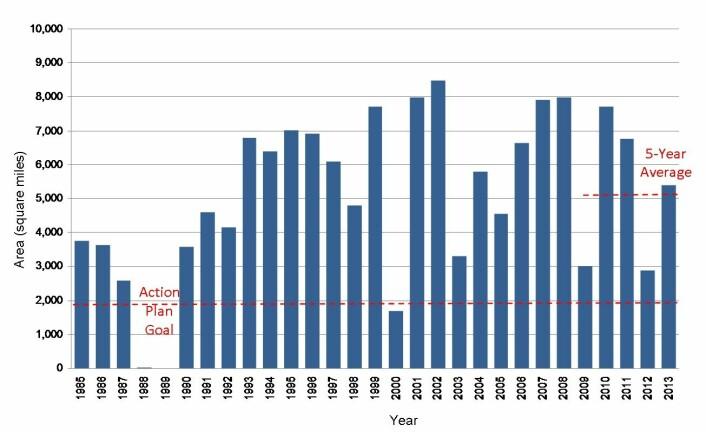 Denne grafen viser hvor stort området er blitt målt til å være fra 1985 og fram til i år. Som du ser varierer størrelsen enormt. (Foto: (Illustrasjon: LUMCON, NOAA))