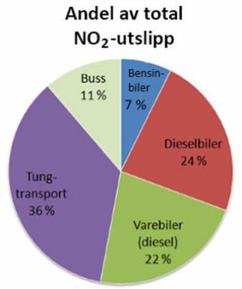 Privatbiler står for under 30 prosent av utslippene. Tungtransport, varebiler og busser har skylden for 70 prosent, viser beregninger. (Foto: (Illustrasjon: NILU))