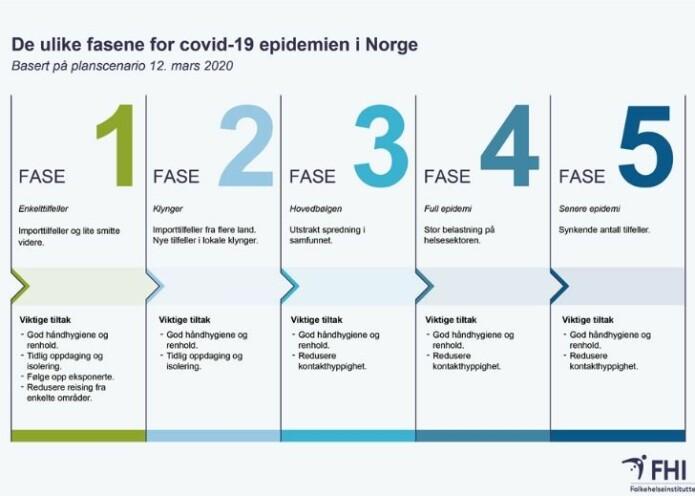 Figuren viser de ulike fasene for epidemien i Norge.