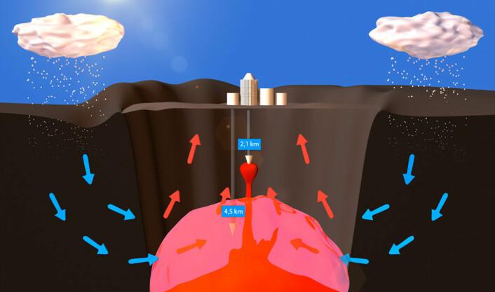 Forenklet skisse av Krafla-calderaen, det innsunkne området. IDDP-1 skulle opprinnelig bores ned til 4,5 kilometers dyp, ned i det rosa området hvor vannet er såkalt superkritisk, verken vann eller damp. Isteden måtte boringen stoppes ved rundt 2 kilometers dyp fordi det traff en lomme av magma, flytende stein. (Foto: (Figur: Per Byhring, forskning.no))