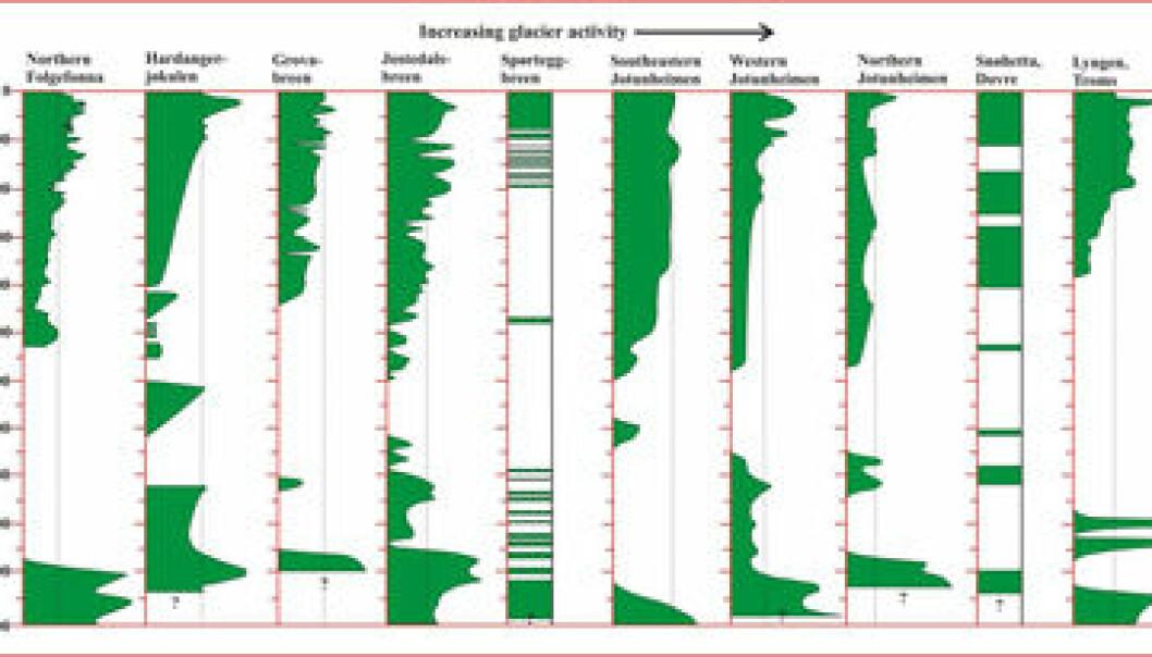 """""""Figuren viser variasjoner til de ti største breene i Norge gjennom de siste 11.000 år. (Kilde:Global and Planetary Change, Nesje m fl. (under publisering, 2007)."""""""
