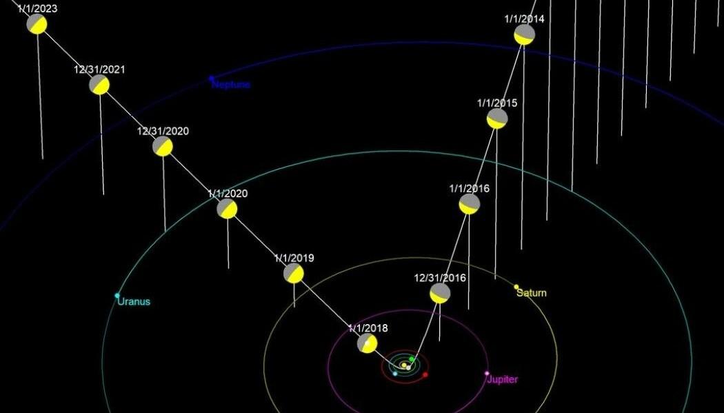 Den hvite linjen er 'Oumuamuas bane inn, gjennom og ut av solsystemet med datoer. Skivene viser hvordan den hadde sett solen fra sitt ståsted.