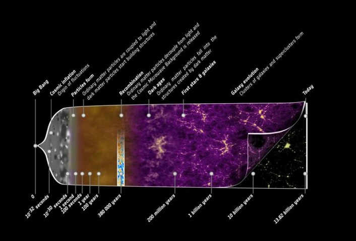 Strukturdannelsens historie i Universet: nesten 14 milliarder års utvikling oppsummert. (Foto: (Illustrasjon: ESA / C. Carreau))